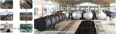 Palm Oil Production Process