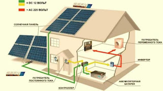 Солнечные панели(солнечные батареи). Итак, Вы собираетесь купить солнечные панели, или, возможно, уже их купили. Здесь у многих возникает логичный вопрос: что дальше делать? Эта статья вкратце отвечает на этот вопрос. Начнем с того, что солнечные панели (солнечные модули или, как их еще называют солнечные батареи) генерируют (вырабатывают) постоянный электрический ток (фотоэлектричество), который либо используется напрямую потребителями постоянного тока, либо для зарядки аккумуляторов. Солнечные панели(солнечные батареи). При зарядке аккумуляторов нельзя допустить их перезаряда, а также глубокой разрядки (т.к. это сильно уменьшает срок службы аккумуляторов). Для этих целей используются контроллеры заряда, которые контролируют степень разрядки аккумуляторов и замыкают или размыкают цепь. Таким образом, зарядка аккумуляторов от солнечных панелей будет идти только в том случае, когда аккумулятор не заряжен полностью, а подача электроэнергии, соответственно, будет идти только до тех пор, пока аккумулятор не разряжен до установленного предела. Контроллеры заряда настраиваются на нужный режим работы и информируют о текущем заряде аккумулятора. Изготавливаются как со светодиодной индикацией, так и цифровыми дисплеями. Солнечные панели(солнечные батареи). Аккумуляторы обычно используются необслуживаемые, которые выбираются исходя из необходимой общей емкости в системе для накопления выработанного фотоэлектричества, а также от количества используемых солнечных панелей. Необслуживаемые аккумуляторы бывают гелевые (GEL) и намазные (AGM) Солнечные панели(солнечные батареи). Накопленное в аккумуляторах электричество далее можно использовать напрямую, подключая непосредственно к потребителям постоянного тока, либо преобразуя его в переменный ток высокого напряжения (например, 220 В, 50 Гц), который и используется в быту. Для преобразования постоянного тока в переменный используются преобразователи напряжения, или инверторы. Они преобразуют постоянный ток в переменный ток высокого