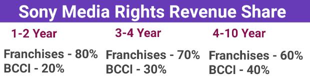 Sony Media Rights Revenue Share