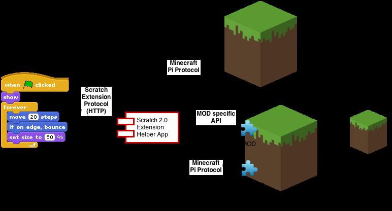 MCPI-Scratch: Updated to manipulate Minecraft from ScratchX ~ snowgum