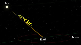 menghitung jarak matahari