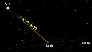 Menghitung Jarak Bumi ke Matahari
