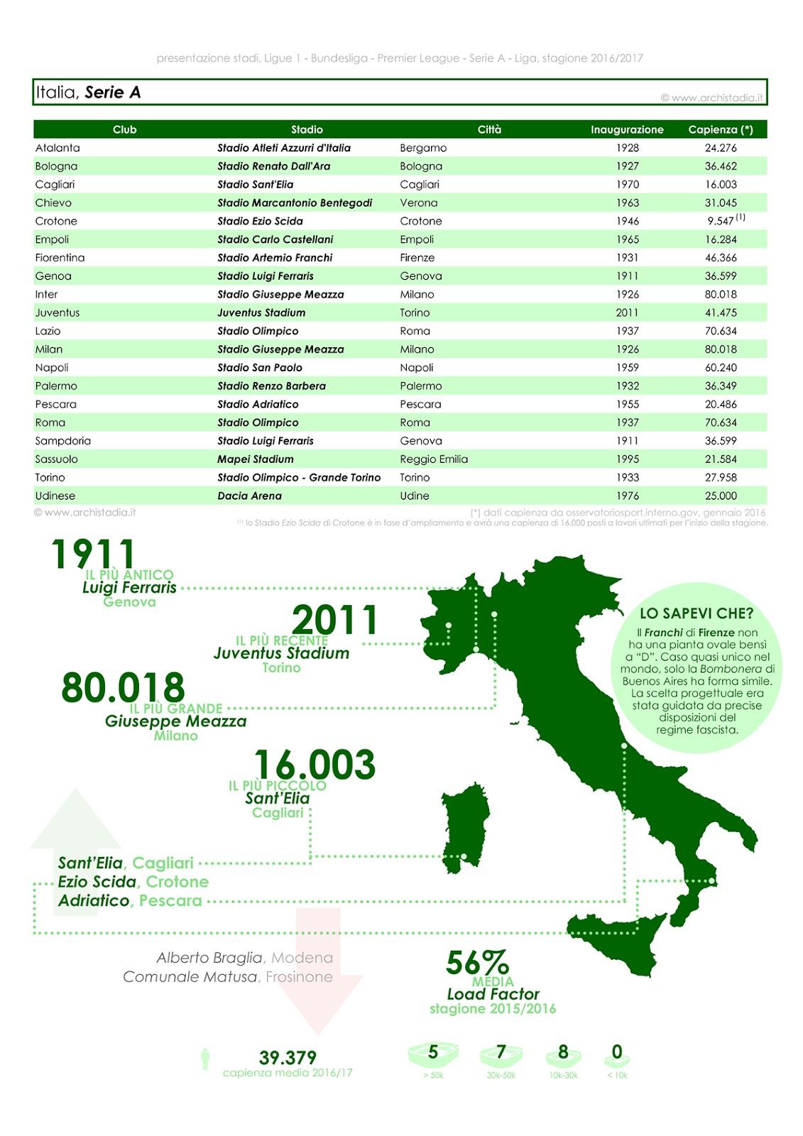 presentazione stadi italia serie a 2016 2017