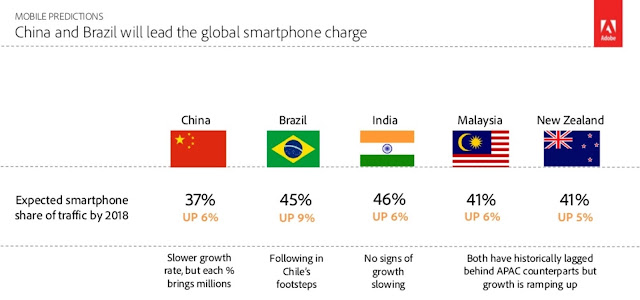Source: ADI. China will lead the smartphone charge in the APAC region.