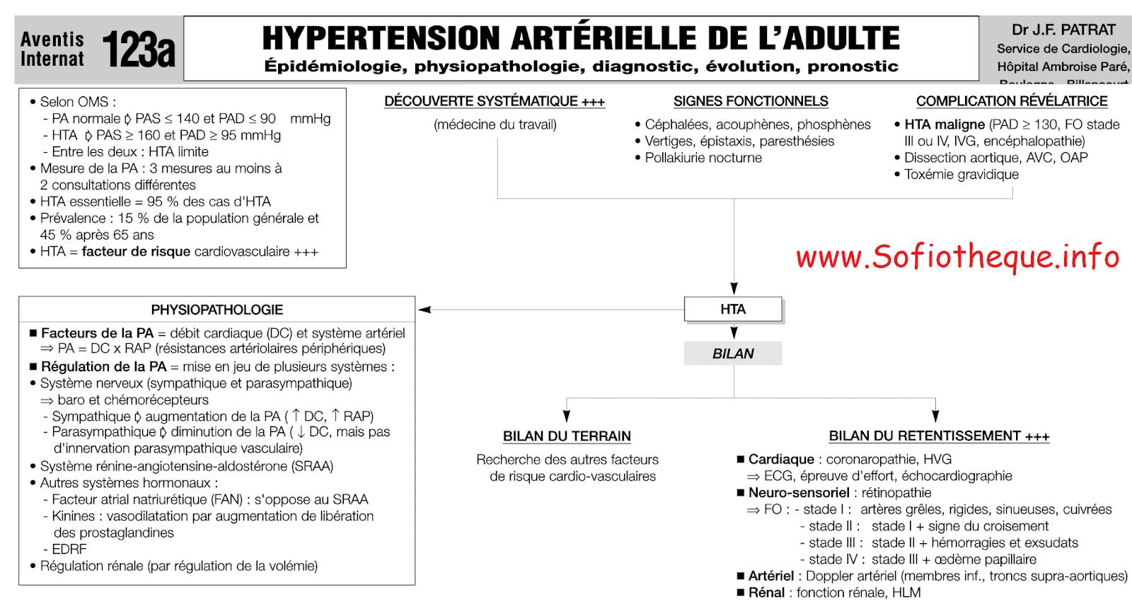 Crise Hypertensive et Hypertension Artérielle Essentielle..