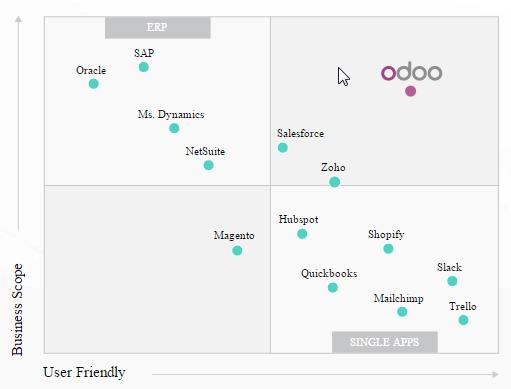 Positionnement d'Odoo par rapport à la concurrence