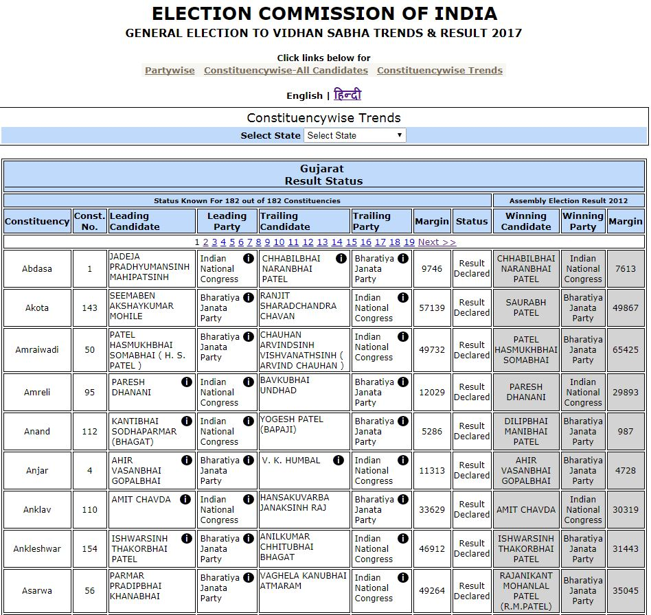 election commission in india Election commission of india recruitment 2018 notification has released through an advertisement the department of election commission of india had announced the great opportunity for the candidates who have completed their degree in political science, modern history, law or its equivalent.