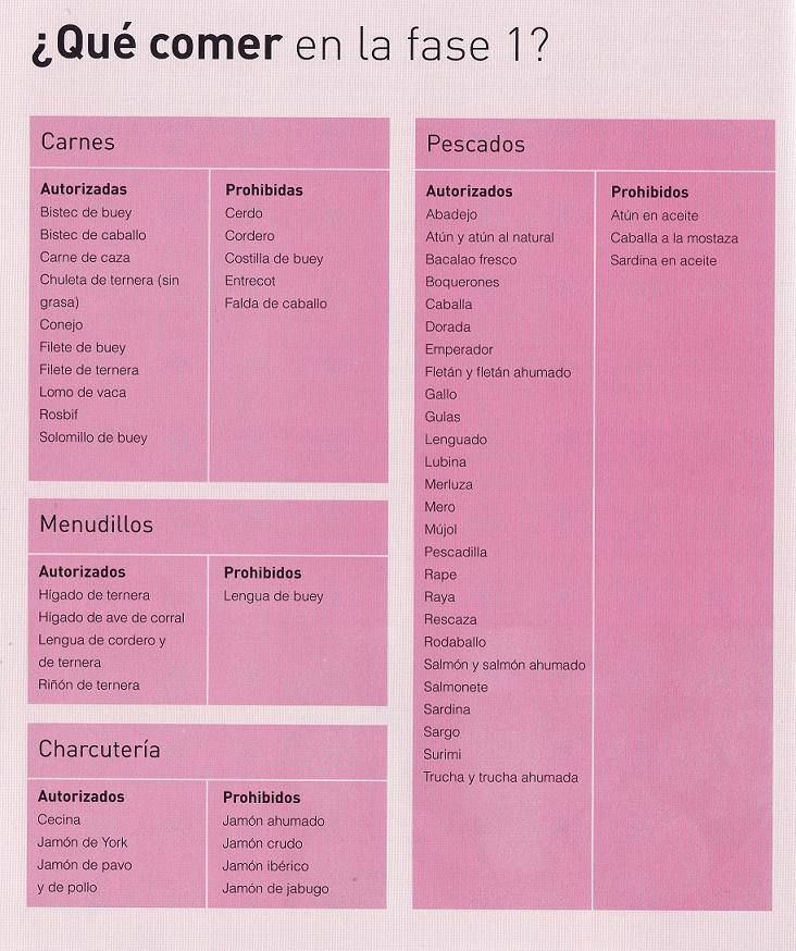 Lista de alimentos dieta metabolismo acelerado