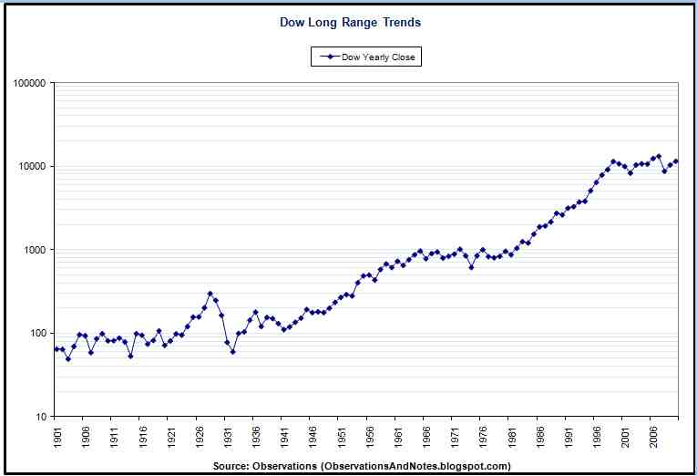 Observations 100 Years of Stock Market History (log graph)