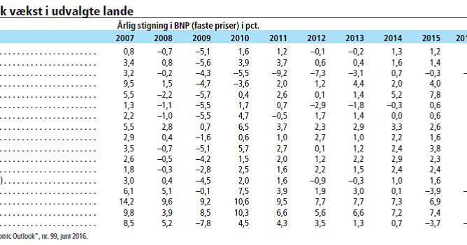 91ed8cd92ce Magt og Penge: Analyse af dansk økonomi 2016