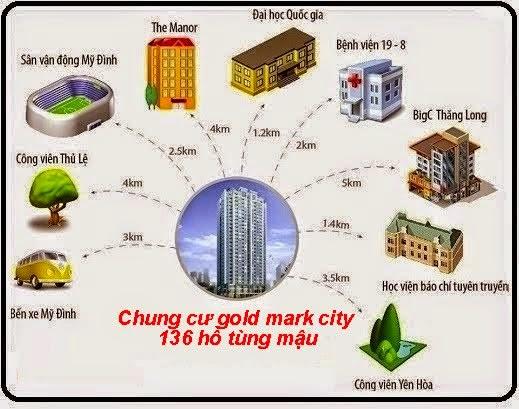 lien-ket-vung-goldmark city