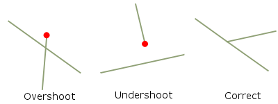 Overshoot and Undershoot topology error