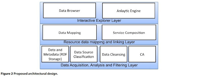 Proposed Architectural Design - Cloud-based Analytics Services