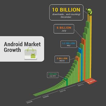 Wachstum Android Market (c) Google