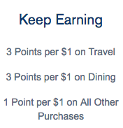 Chase Ultimate Rewards Point Earning Options