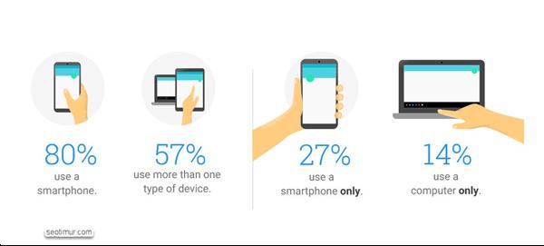 Optimasi Situs Mobile Friendly