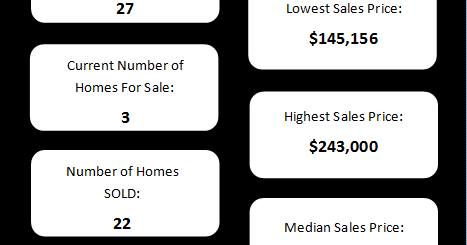 Scarborough Subdivision Real Estate Snapshot - Olathe, KS