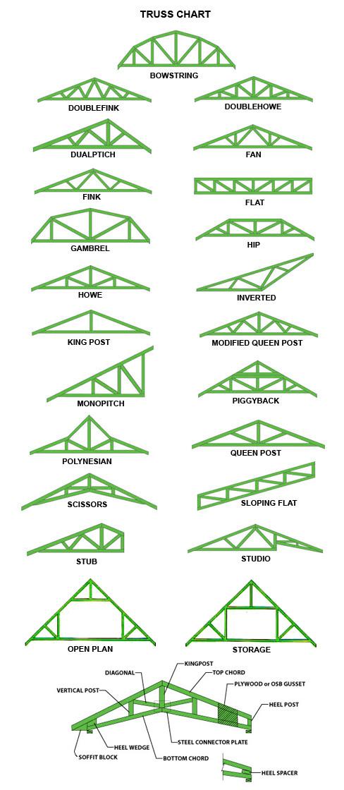 Berbagai Macam Bentuk Rangka Atap