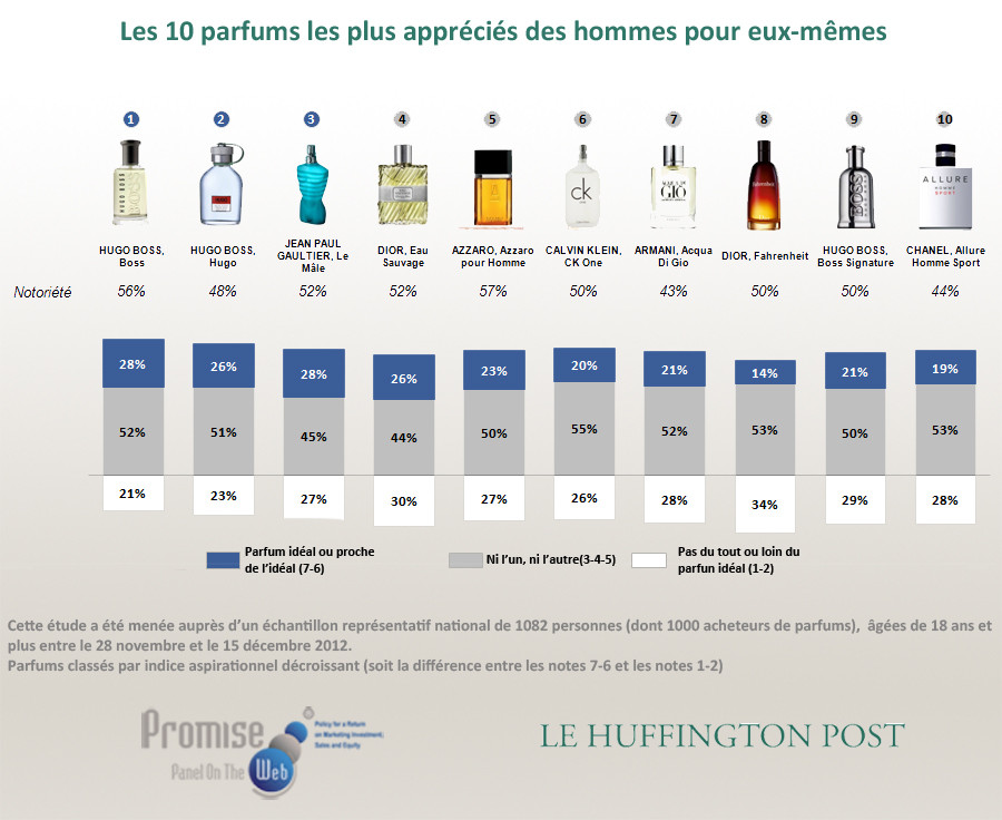 Perfume Shrine Top 10 Most Por Fragrances In France 2017 For Men Women And Favorites The Opposite