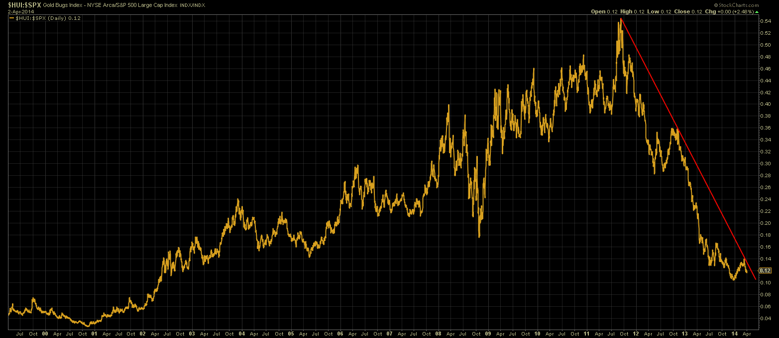 The Long Finger of Doom: Gold Stocks Just Can't Get a Break