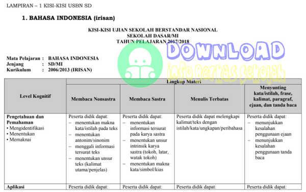 Kisi-Kisi USBN SD/MI Tahun 2018 atau Tahun Pelajaran 2017/2018