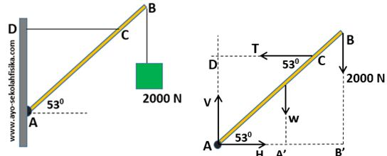 Keseimbangan benda tegar ayo sekolah fisika batang ab memiliki berat 400 n engsel ditempatkan di a dan titik c diikat pada tembok dengan seutas tali tak bermassa jika sistem seimbang hitunglah a ccuart Gallery