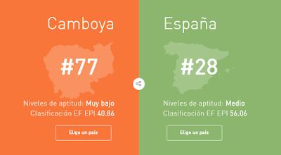 Comparativa del nivel de inglés en Camboya frente a España
