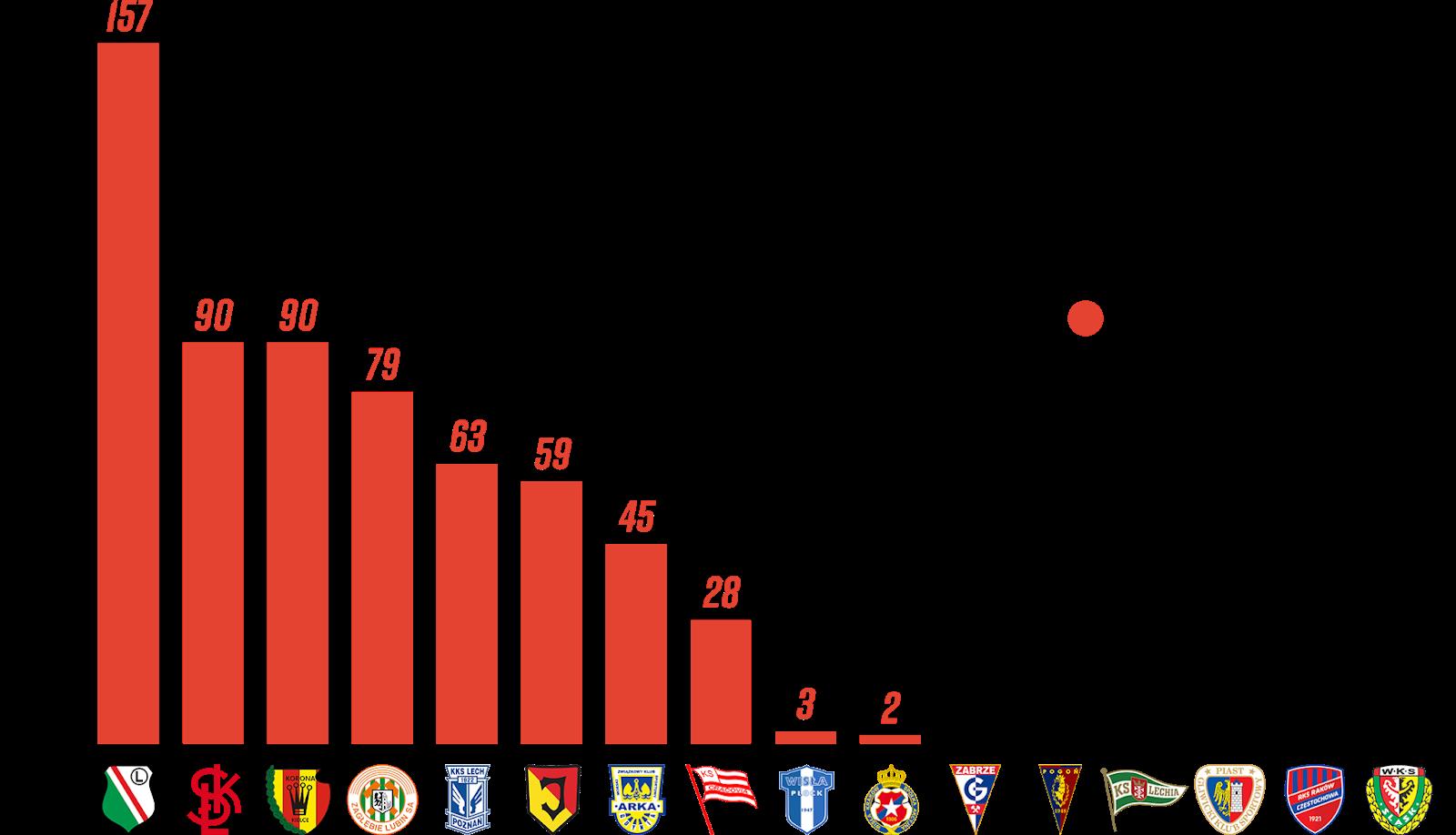 Ranking klubów pod względem rozegranych minut przez młodzieżowców kwalifikujących się do Pro Junior System w 1. kolejce PKO Ekstraklasy<br><br>Źródło: Opracowanie własne na podstawie 90minut.pl<br><br>graf. Bartosz Urban