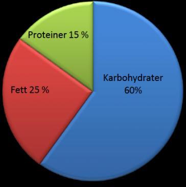 protein karbohydrater og fett
