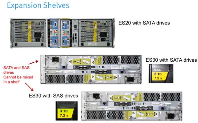 Discover Technology Emc Datadomain Hardware Overview
