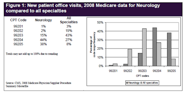 Medical billing Internal Audit Chart