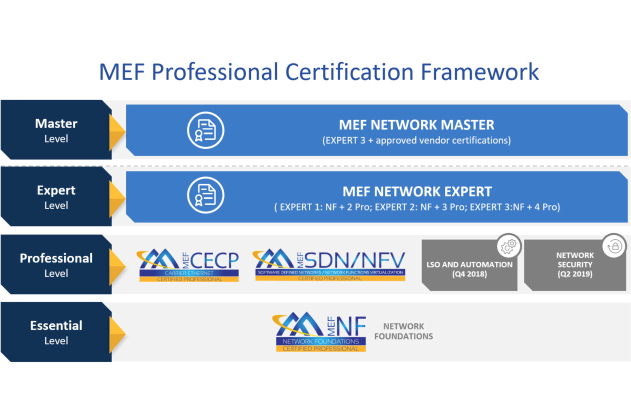 Mef offers sdnnfv professional certification converge network digest the five accredited training providers mef atps are carrier ethernet academy criterion networks perpetual solutions sdn essentials and tech2000 malvernweather Choice Image