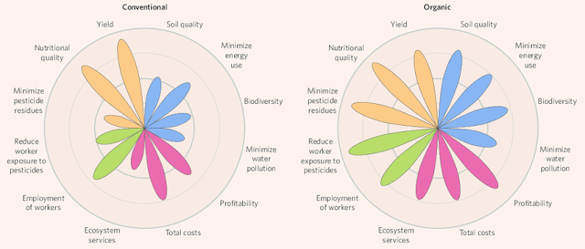 En diversos impactos ambientales es mejor. En producción es peor.
