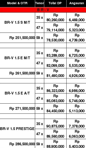 Promo Kredit Lebaran Honda BRV Pekanbaru Riau Mei-Juni 2017