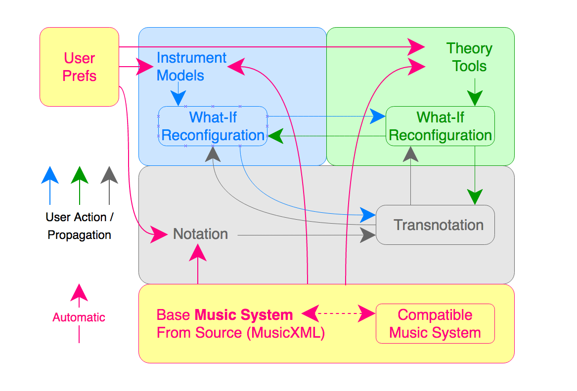 Comparative Musicology: Propagation Of Data-Driven Configuration Changes in Music Visualization #VisualFutureOfMusic #WorldMusicInstrumentsAndTheory