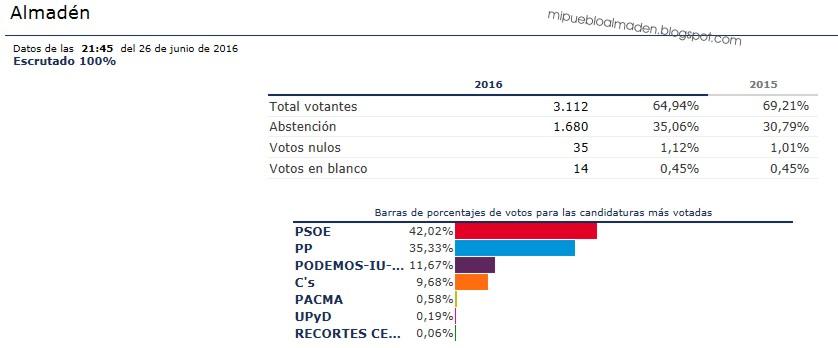 Resultados elecciones generales 2016 en almad n congreso for Elecciones ministerio del interior resultados