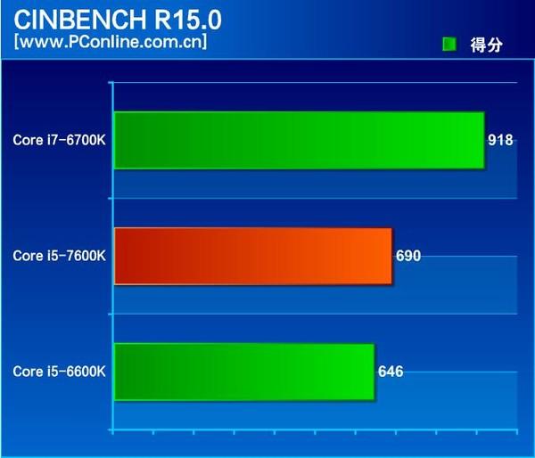 【Kabylake】第7世代CPUと第6世代CPUを比較してみた。 - DELTA MAGAZINE   デルタマガジン