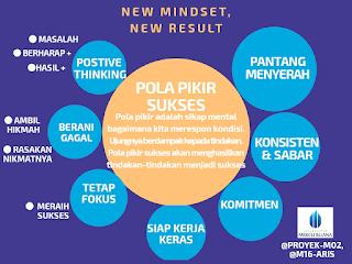 mind map @M16-ARIS