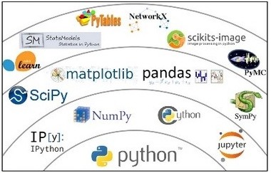 Most Amazing Used Libraries in Python  ~ NOOBLOOPS