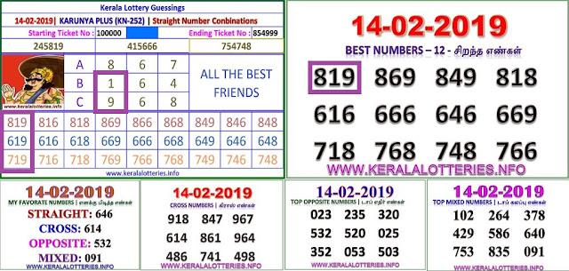 Karunya Plus KN-252 Kerala lottery abc guessing by keralalotteries.info