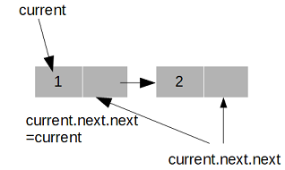 reverse linked list in Java