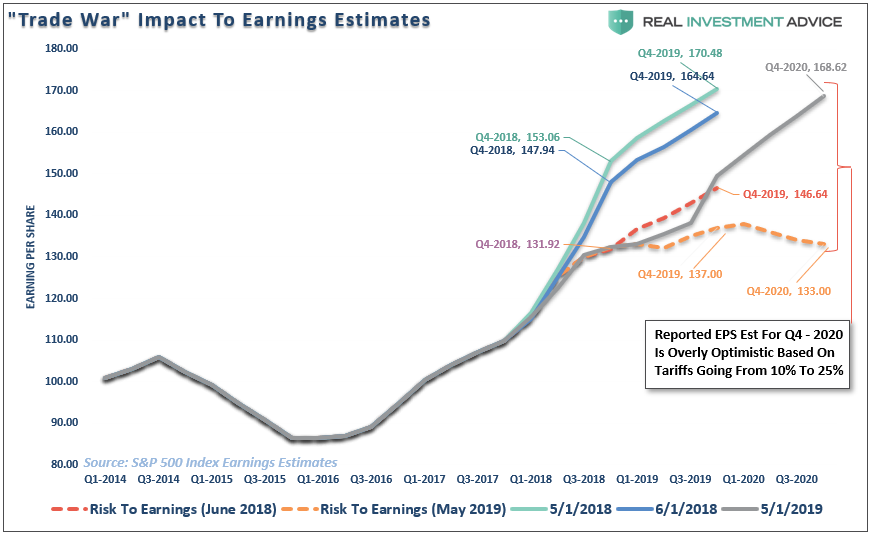 Real Investment Advice - Lance Roberts - Trade War Impact to Earnings Estimates