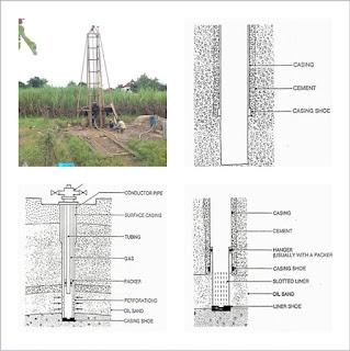 Kategori Tipe Penyelesaian Sumur Produksi