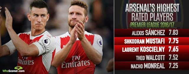Shkodran Mustafi ranked on top players of Premier League