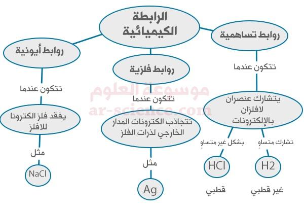 """خريطةمفاهيمية . ارسم خريطة مفاهيمية مبتدئا  بمصطلح """"الرابطة الكيميائية""""، ومستخدما جميع المفردات الواردة في فقرة """"استخدام المفردات""""."""