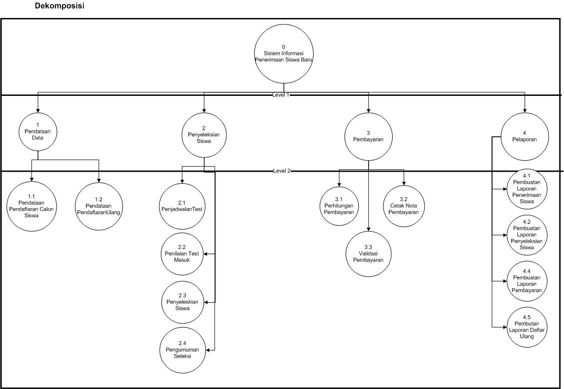 Dekomposisi context diagram ccuart Images