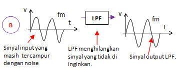PCM (PULSE CODE MODULATION / MODULASI KODE PULSA