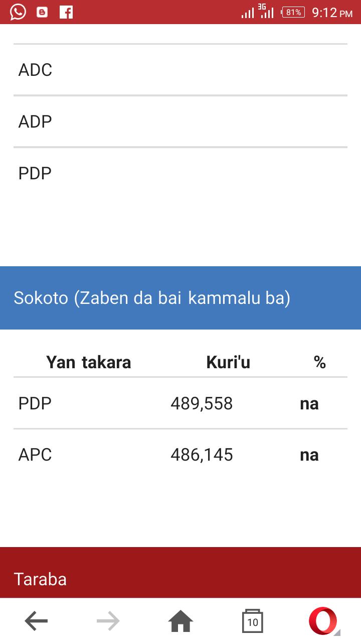 APC Ce Kan Gaba A Sokoto Kafin Bayyana Rashin kammalar Zabe