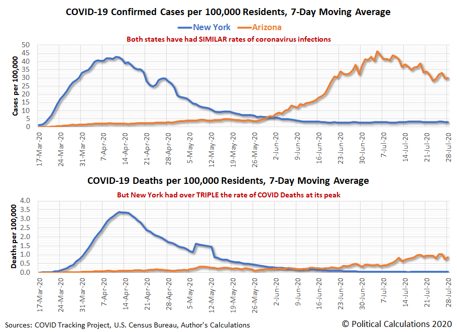 7-Day Moving Averages: COVID-19 Confirmed Cases per 100,000 Residents and COVID-19 Deaths per 100,000 Residents, New York vs Arizona, 17 March 2020 - 28 July 2020