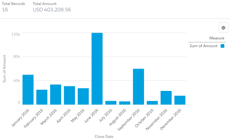Simplysfdc salesforce report bar chart with cumulative line chart the easier option is to export the data and easily built it in excel but it would not be stored in the platform ccuart Images